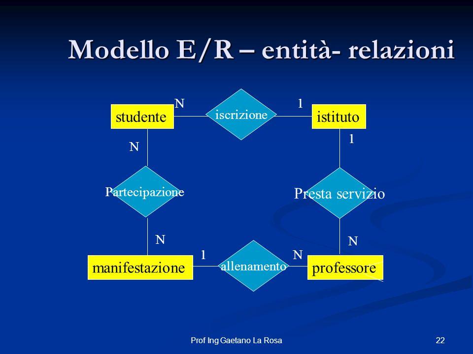 Modello E/R – entità- relazioni