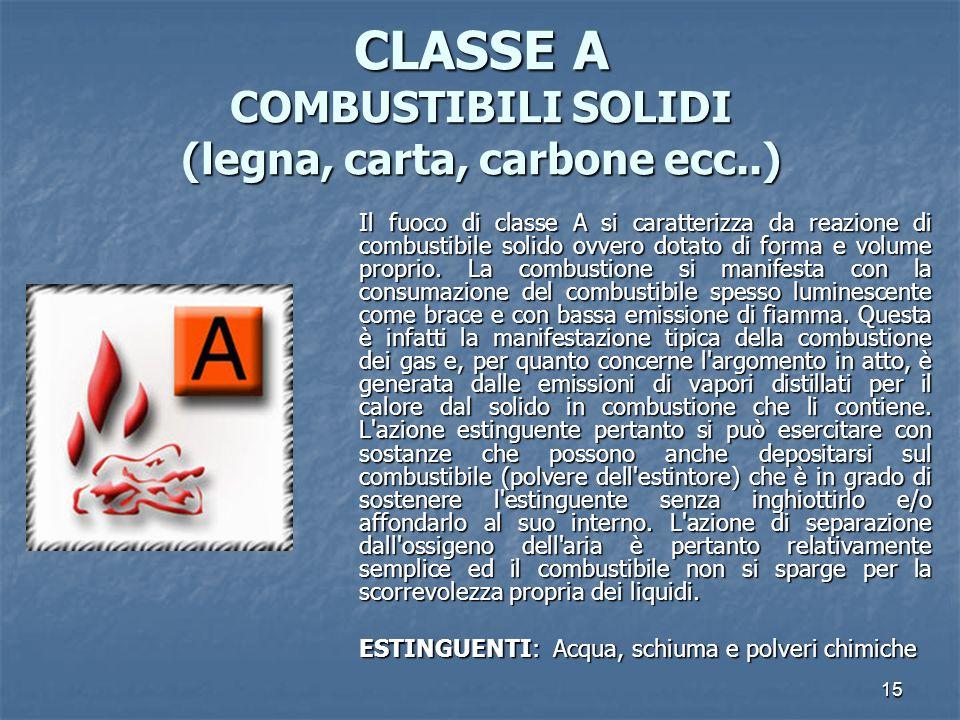 CLASSE A COMBUSTIBILI SOLIDI (legna, carta, carbone ecc..)