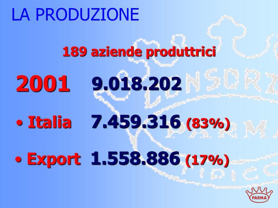 2001 9.018.202 LA PRODUZIONE Italia 7.459.316 (83%)