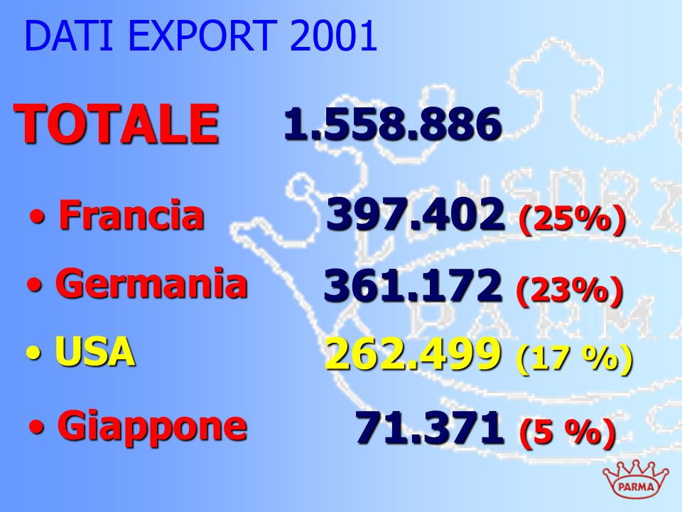DATI EXPORT 2001 TOTALE. 1.558.886. Francia. 397.402 (25%) Germania. 361.172 (23%) USA. 262.499 (17 %)