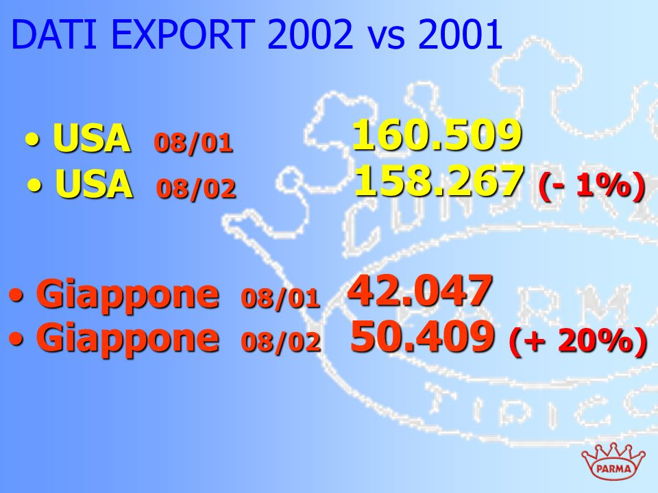 160.509 158.267 (- 1%) 42.047 50.409 (+ 20%) DATI EXPORT 2002 vs 2001