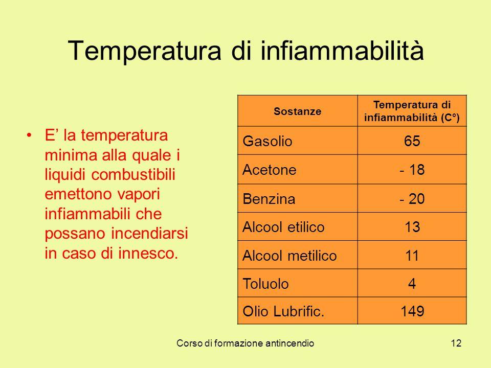 Temperatura di infiammabilità