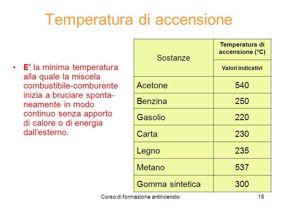 Temperatura di accensione