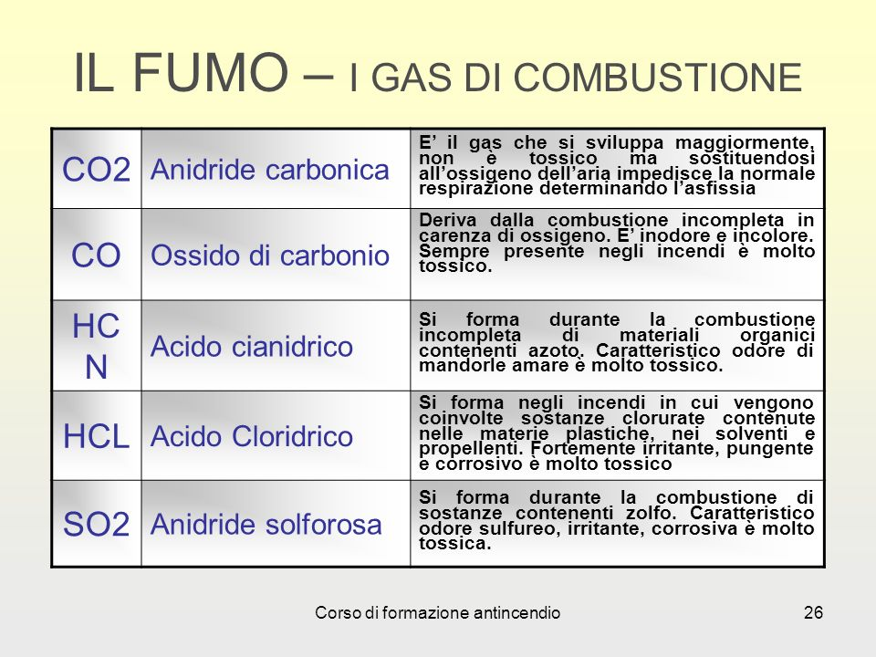 IL FUMO – I GAS DI COMBUSTIONE