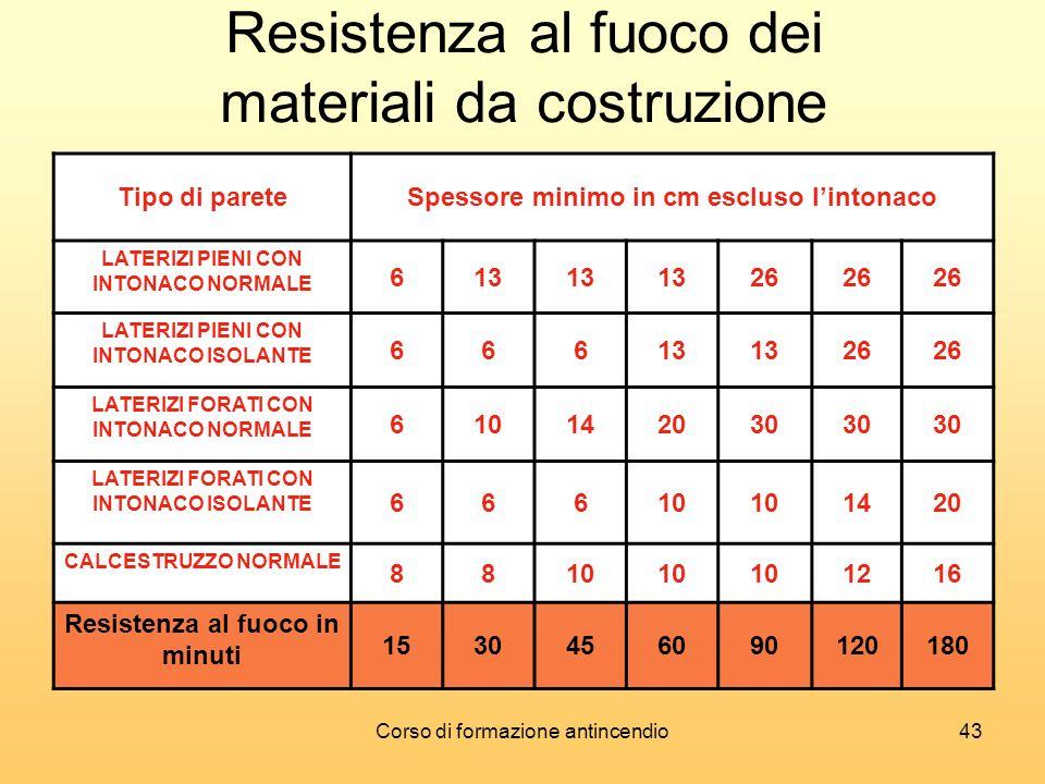 Resistenza al fuoco dei materiali da costruzione