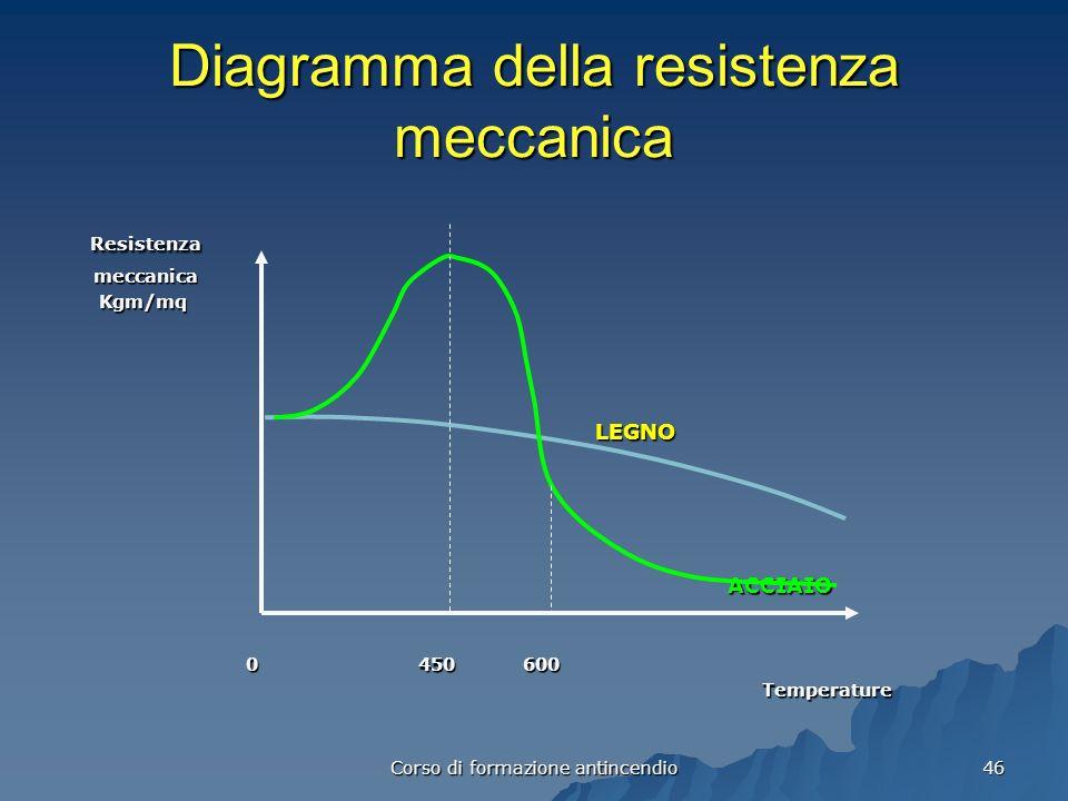 Diagramma della resistenza meccanica