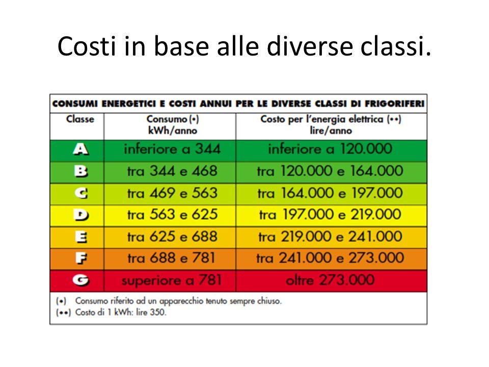 Costi in base alle diverse classi.