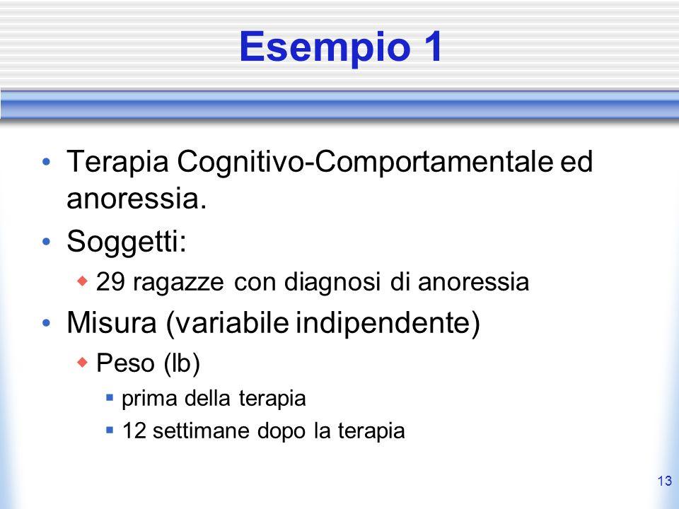 Esempio 1 Terapia Cognitivo-Comportamentale ed anoressia. Soggetti: