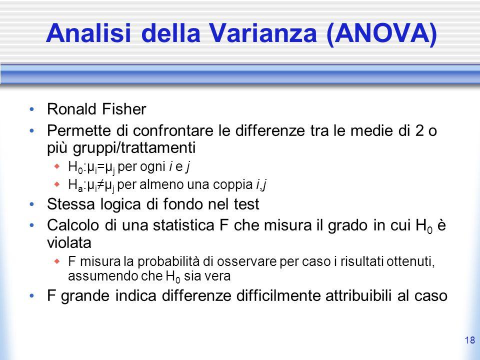 Analisi della Varianza (ANOVA)