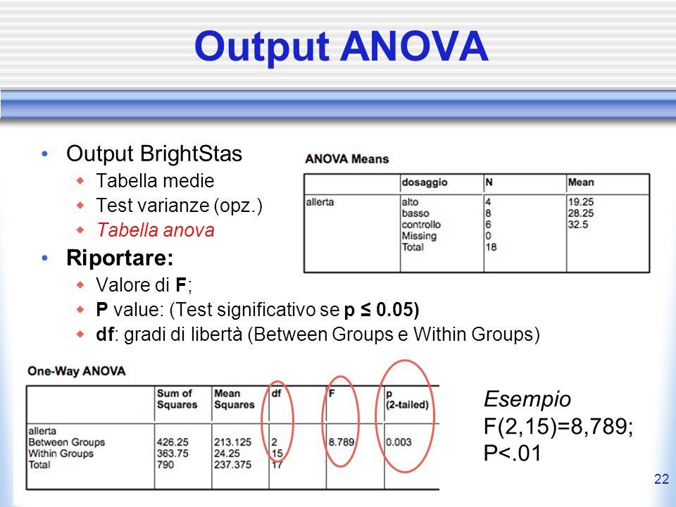 Output ANOVA Output BrightStas Riportare: Esempio F(2,15)=8,789;
