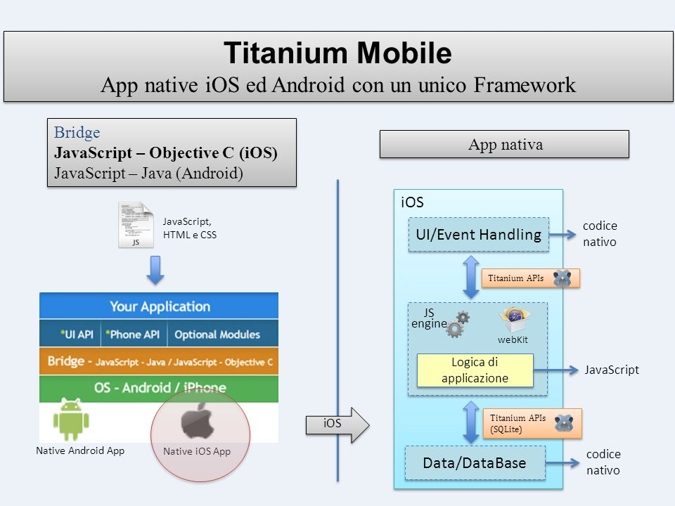 Titanium Mobile App native iOS ed Android con un unico Framework