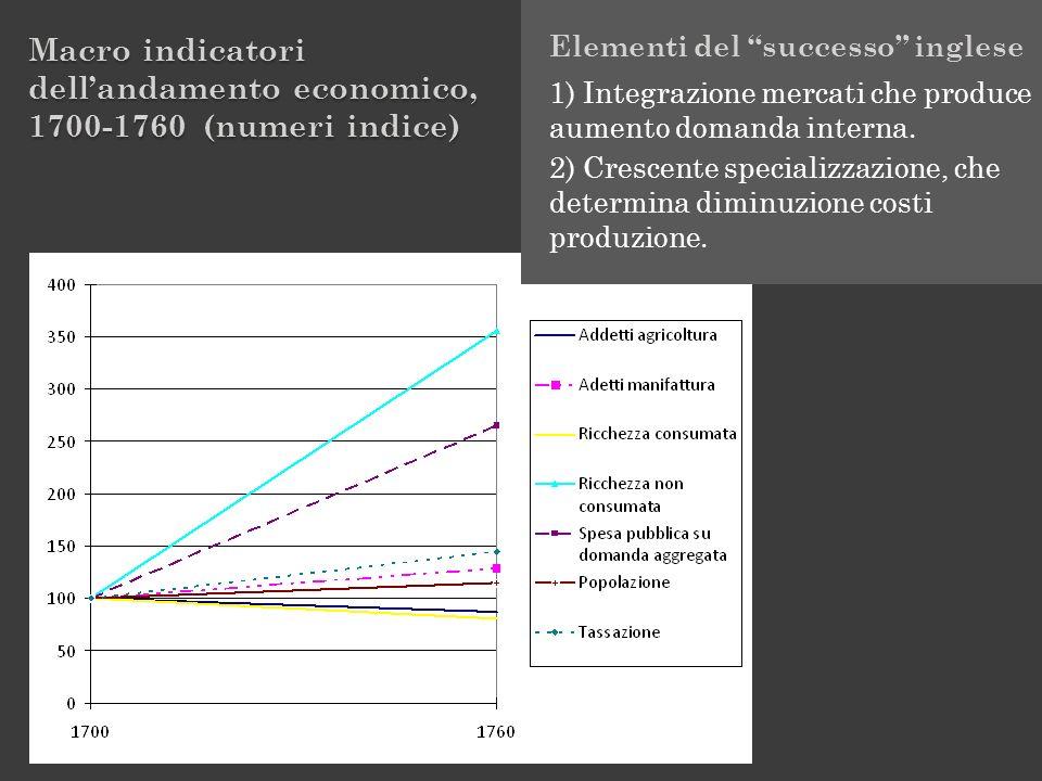 Macro indicatori dell'andamento economico, 1700-1760 (numeri indice)