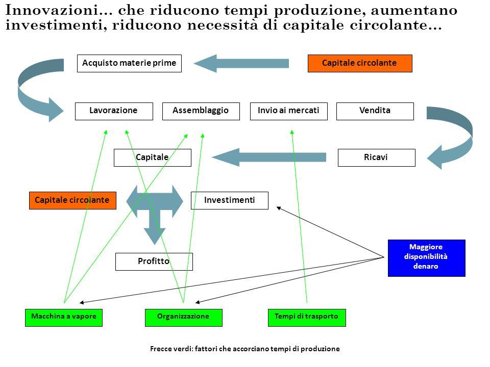 Innovazioni… che riducono tempi produzione, aumentano investimenti, riducono necessità di capitale circolante…