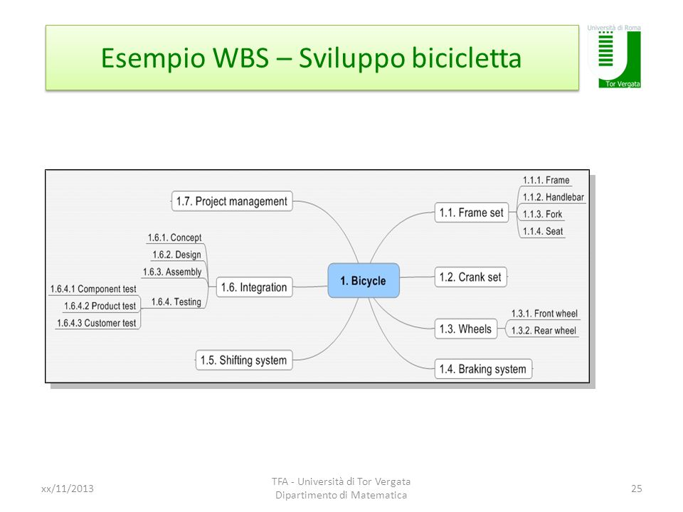 Esempio WBS – Sviluppo bicicletta