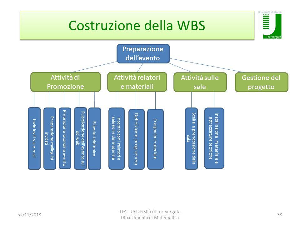 Costruzione della WBS Preparazione dell'evento Attività di Promozione