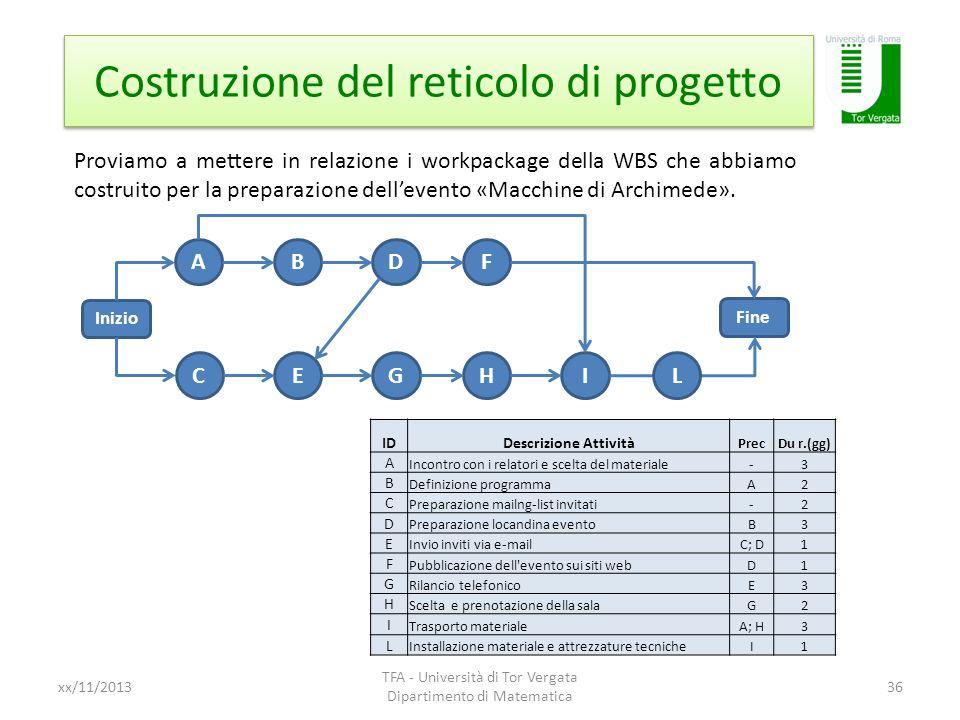 Costruzione del reticolo di progetto
