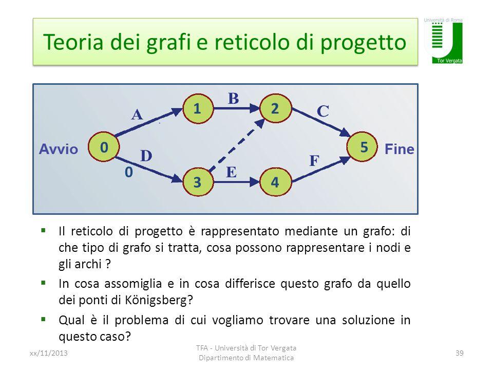 Teoria dei grafi e reticolo di progetto