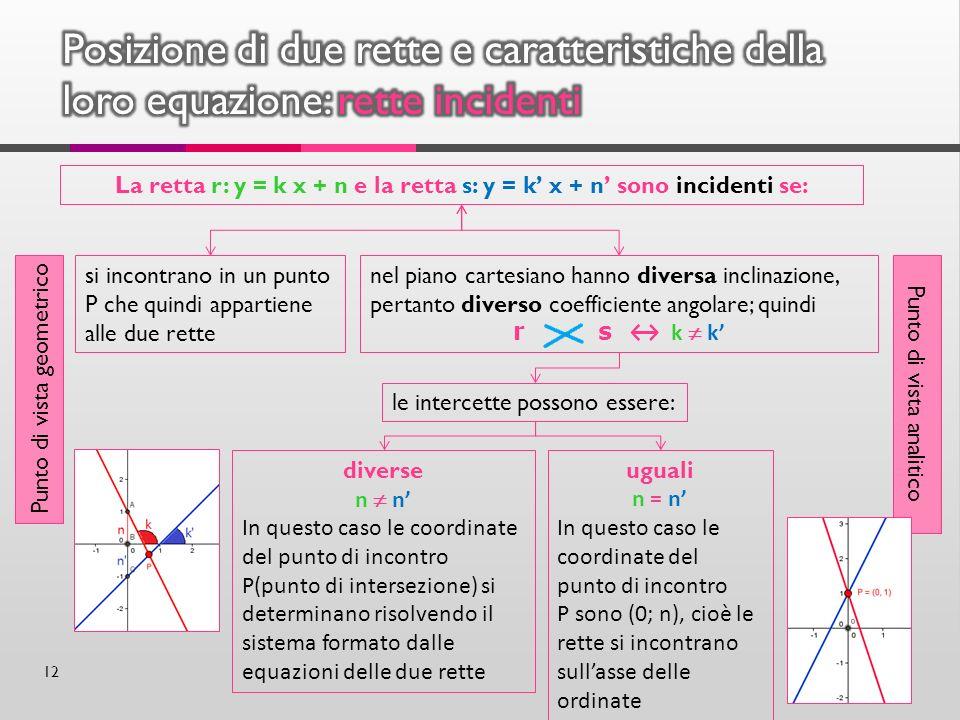 La retta r: y = k x + n e la retta s: y = k' x + n' sono incidenti se: