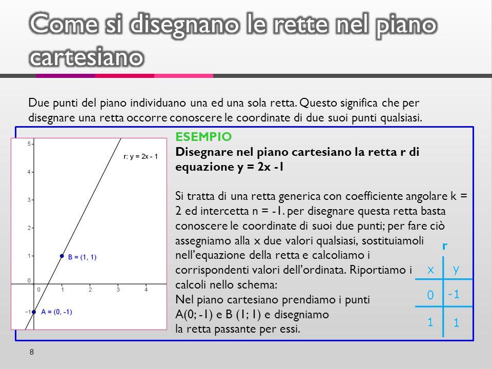 Come si disegnano le rette nel piano cartesiano