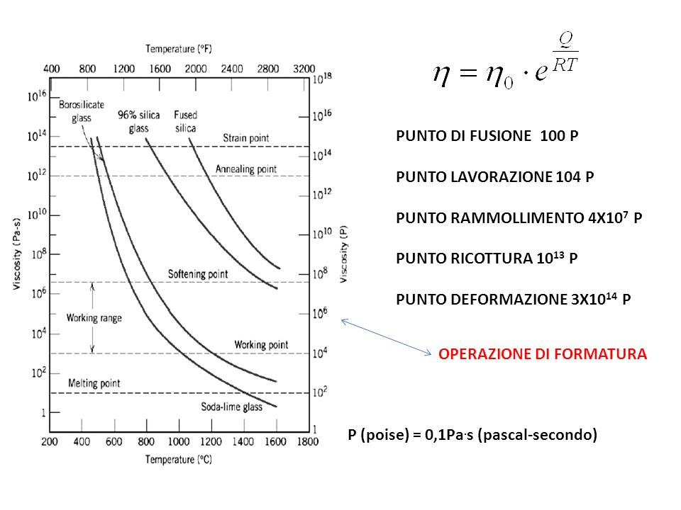 PUNTO DI FUSIONE 100 P PUNTO LAVORAZIONE 104 P. PUNTO RAMMOLLIMENTO 4X107 P. PUNTO RICOTTURA 1013 P.