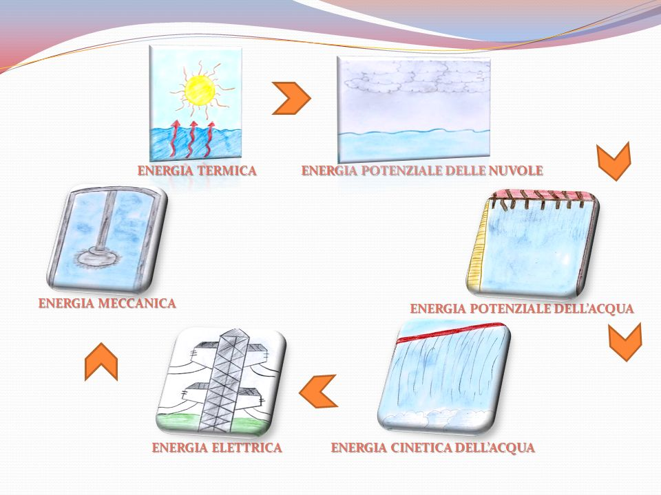 ENERGIA TERMICA ENERGIA POTENZIALE DELLE NUVOLE. ENERGIA MECCANICA. ENERGIA POTENZIALE DELL'ACQUA.