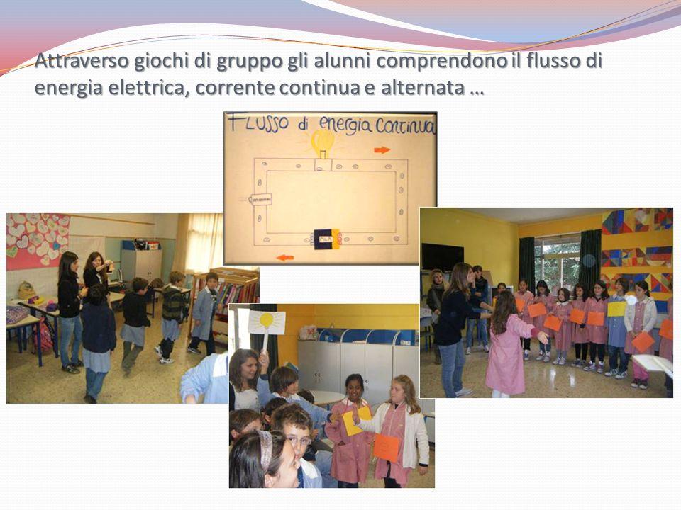 Attraverso giochi di gruppo gli alunni comprendono il flusso di energia elettrica, corrente continua e alternata …