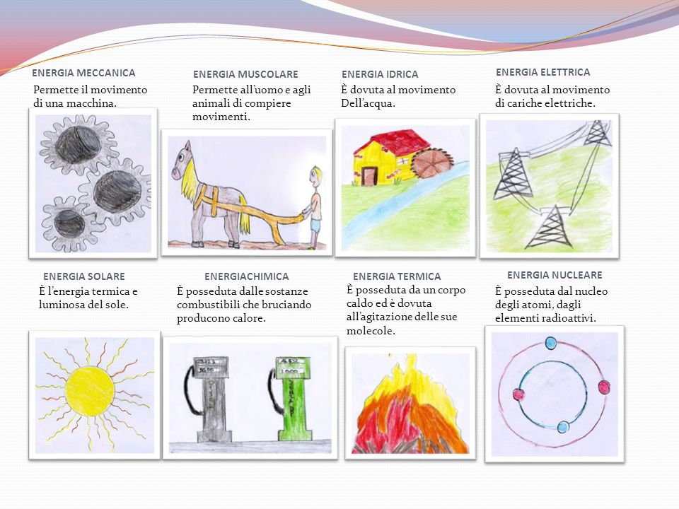 ENERGIA ELETTRICA ENERGIA MECCANICA. ENERGIA MUSCOLARE. ENERGIA IDRICA. Permette il movimento di una macchina.
