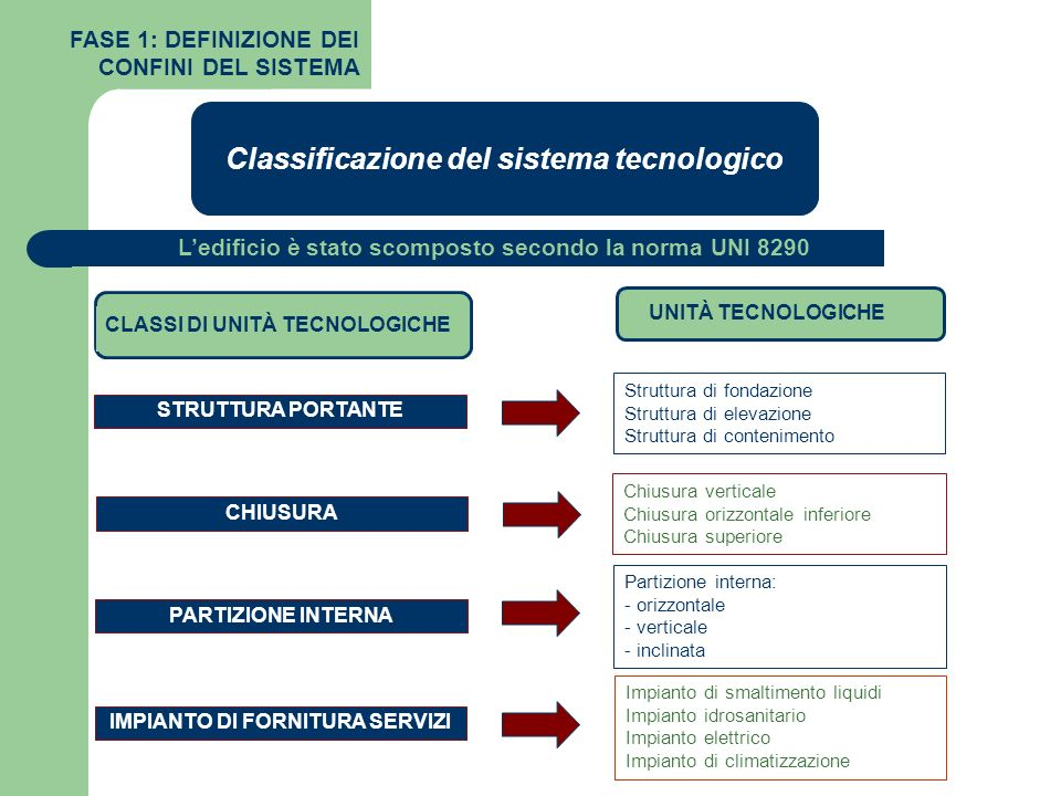 Classificazione del sistema tecnologico