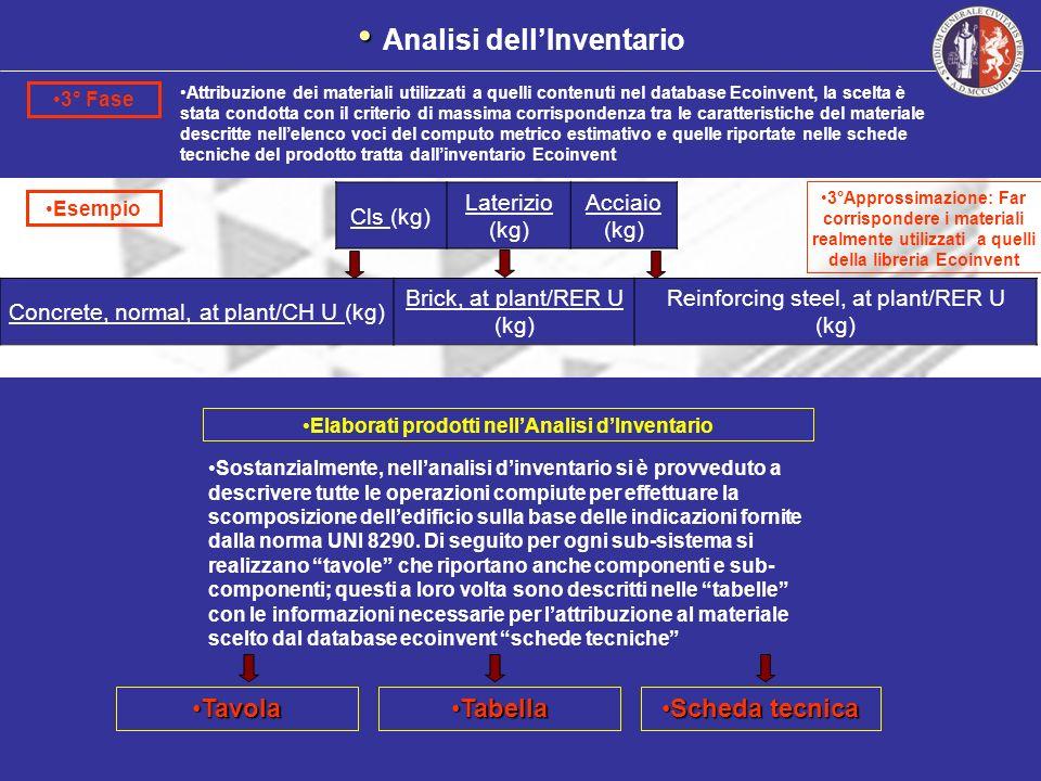 Analisi dell'Inventario Elaborati prodotti nell'Analisi d'Inventario