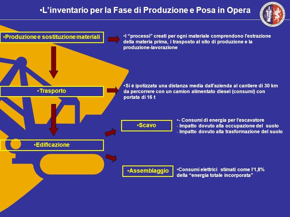 L'inventario per la Fase di Produzione e Posa in Opera
