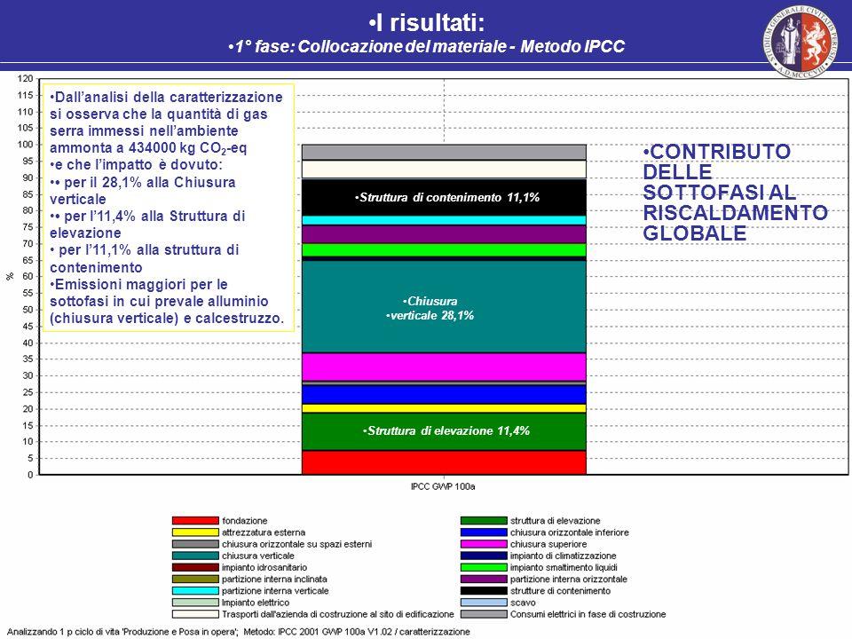 I risultati: CONTRIBUTO DELLE SOTTOFASI AL RISCALDAMENTO GLOBALE