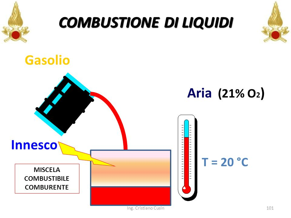 COMBUSTIONE DI LIQUIDI MISCELA COMBUSTIBILE COMBURENTE