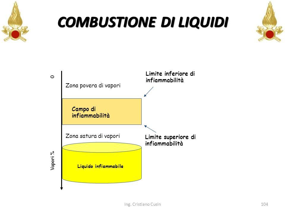 COMBUSTIONE DI LIQUIDI