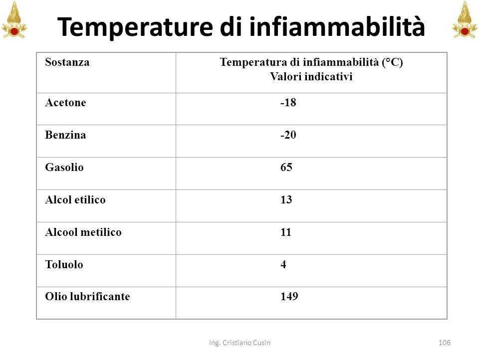Temperature di infiammabilità