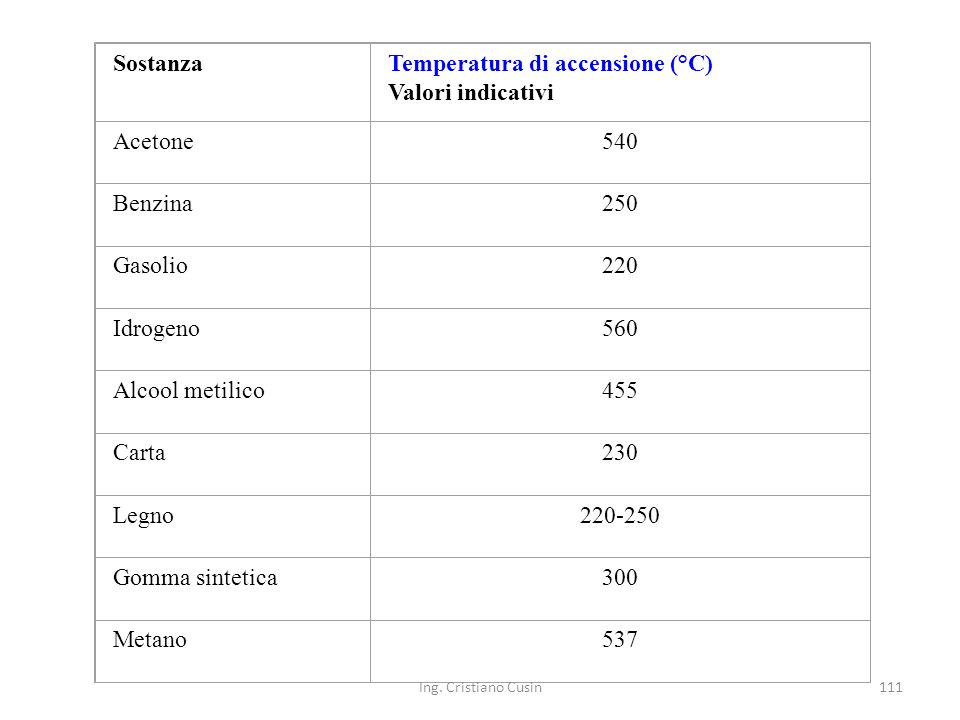 Temperatura di accensione (°C) Valori indicativi