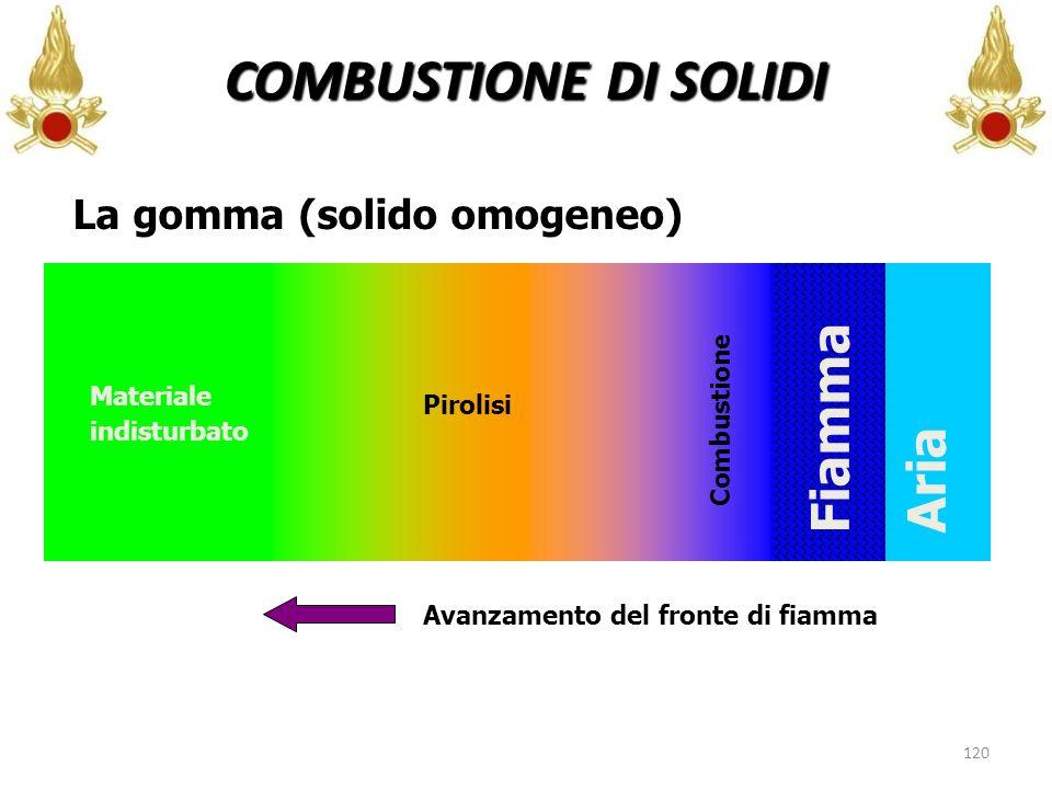 COMBUSTIONE DI SOLIDI Fiamma Aria La gomma (solido omogeneo)