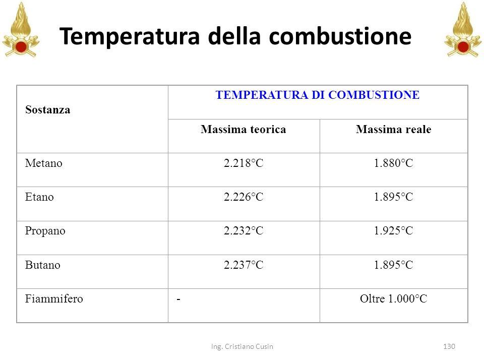 Temperatura della combustione