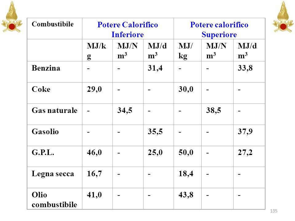 Potere Calorifico Inferiore Potere calorifico Superiore