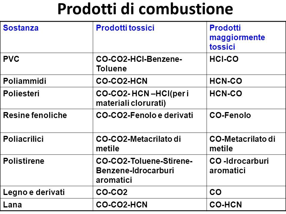 Prodotti di combustione