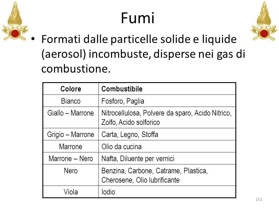Fumi Formati dalle particelle solide e liquide (aerosol) incombuste, disperse nei gas di combustione.