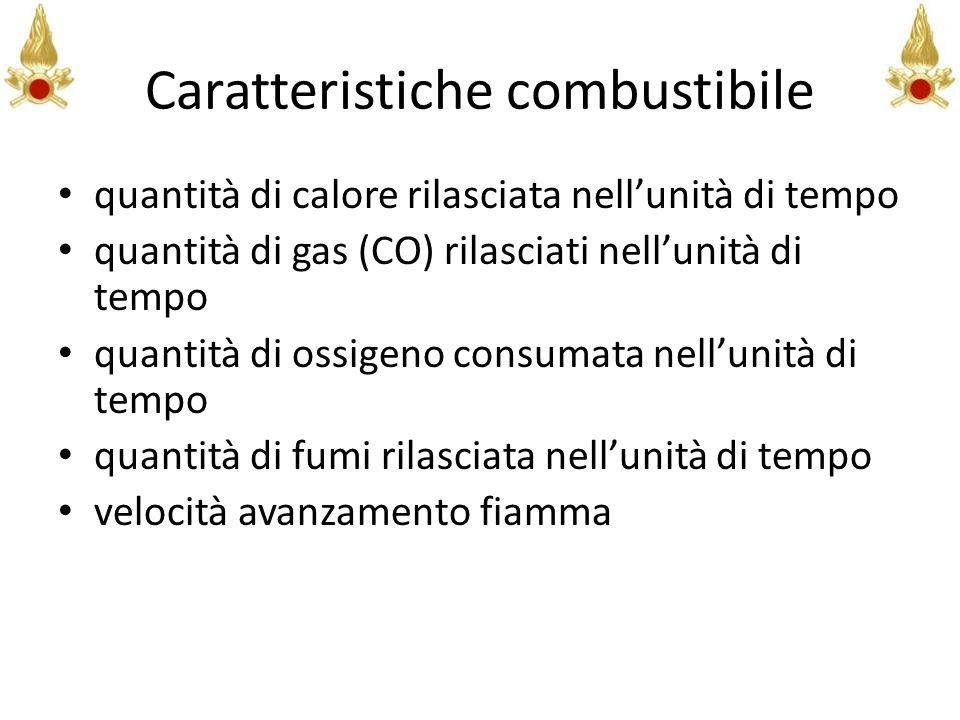 Caratteristiche combustibile