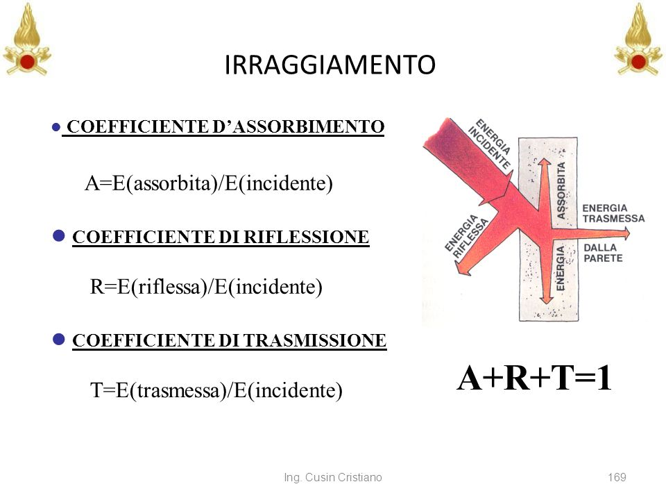 A+R+T=1 IRRAGGIAMENTO COEFFICIENTE DI RIFLESSIONE