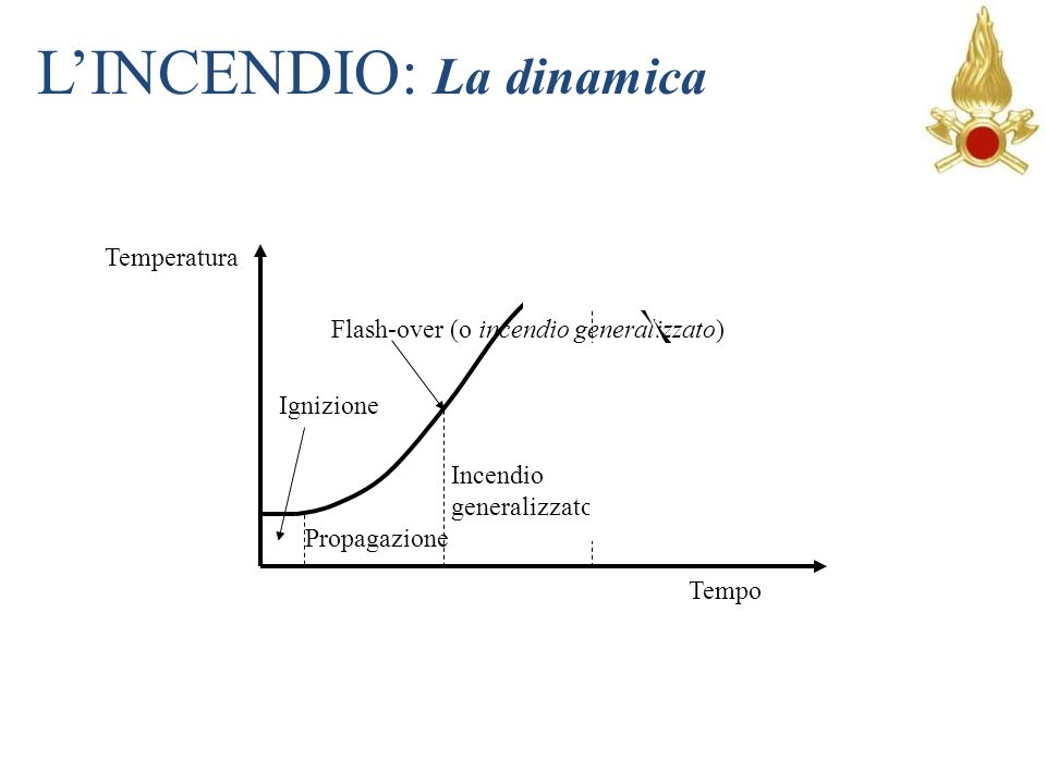 L'INCENDIO: La dinamica