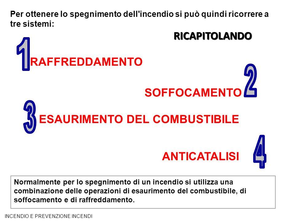 1 2 3 4 RICAPITOLANDO RAFFREDDAMENTO SOFFOCAMENTO