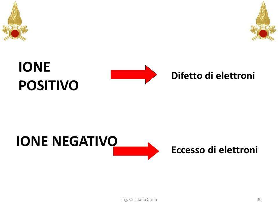 IONE POSITIVO IONE NEGATIVO Difetto di elettroni Eccesso di elettroni