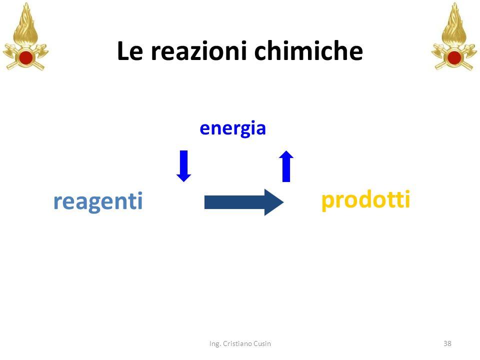 Le reazioni chimiche energia reagenti prodotti Ing. Cristiano Cusin