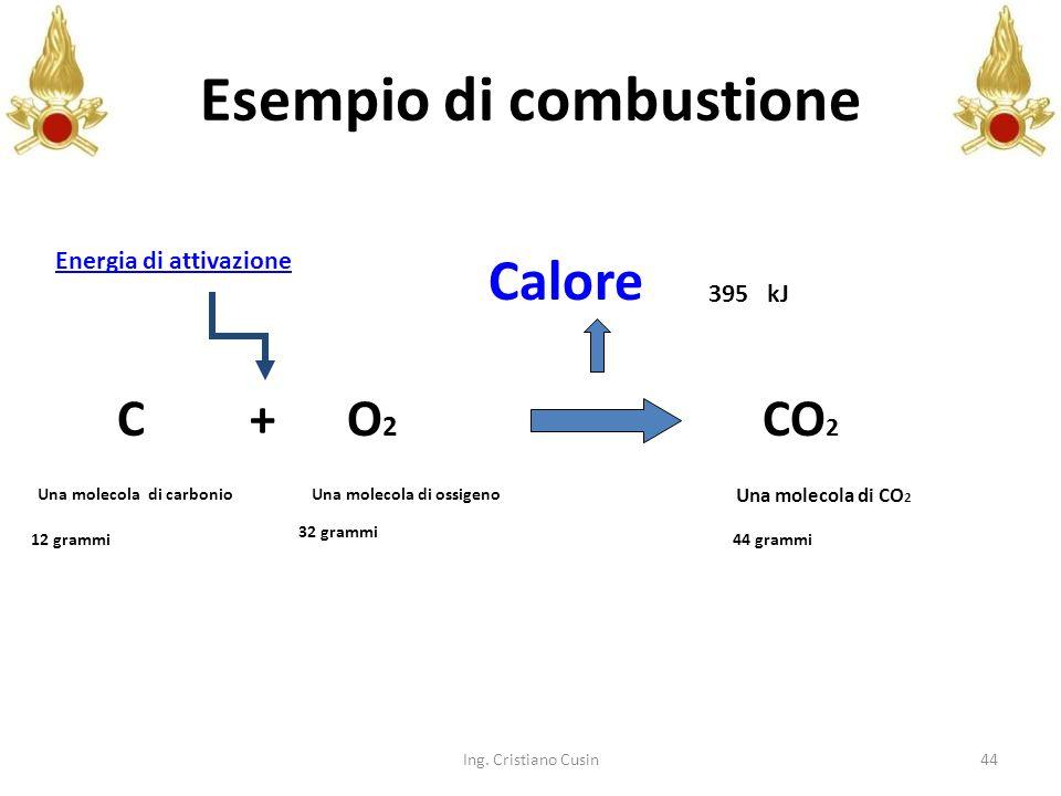 Esempio di combustione