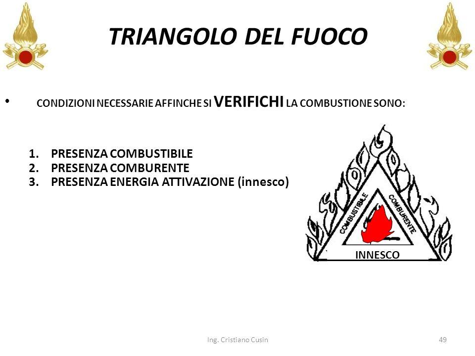 TRIANGOLO DEL FUOCO 1. PRESENZA COMBUSTIBILE 2. PRESENZA COMBURENTE