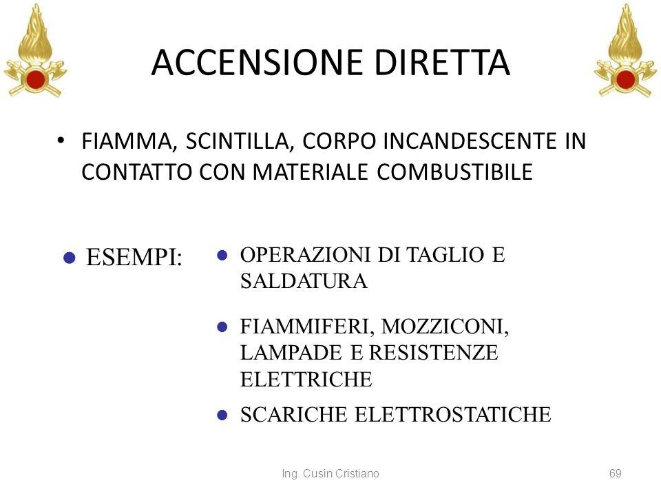 ACCENSIONE DIRETTA FIAMMA, SCINTILLA, CORPO INCANDESCENTE IN CONTATTO CON MATERIALE COMBUSTIBILE. ESEMPI: