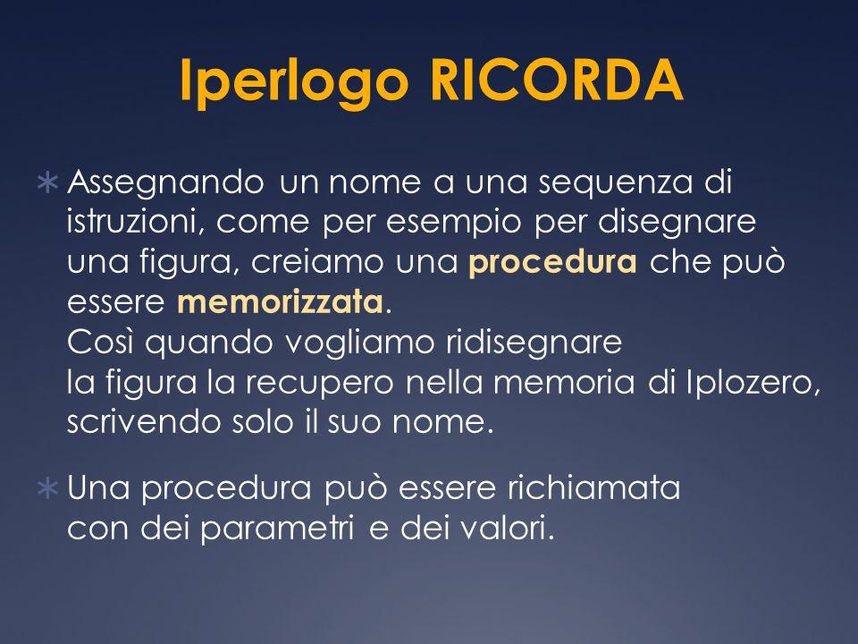 Iperlogo RICORDA